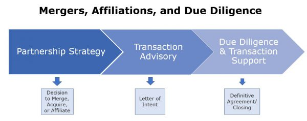 hospital mergers & acquisitions