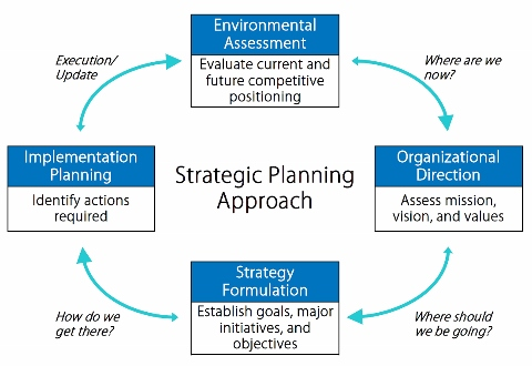 strategic planning implementation Strategic planning is a process that results in decisions and actions to guide what your program is, what it does, and  to the strategic plan implementation.