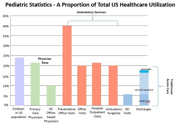 Population Health Management: Pediatrics