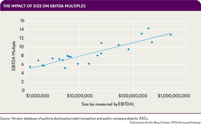 Analyzing Healthcare Transaction Multiples | Veralon