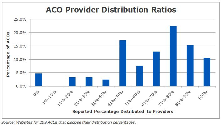 ACO Provider Distribution Ratios